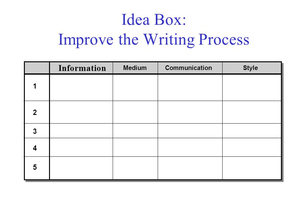 Idea Box: Improve the Writing Process Information MediumCommunicationStyle 1 2 3 4 5