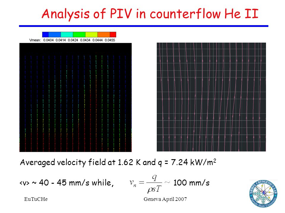 EuTuCHeGeneva April 2007 Analysis of PIV in counterflow He II Averaged velocity field at 1.62 K and q = 7.24 kW/m 2 ~ 40 - 45 mm/s while, 100 mm/s