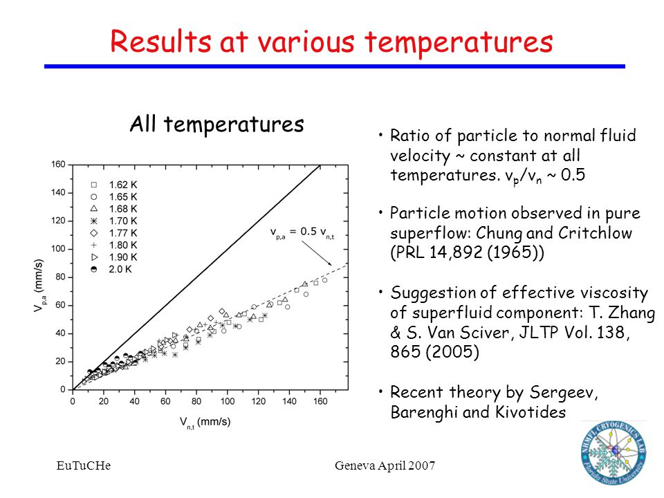 EuTuCHeGeneva April 2007 Ratio of particle to normal fluid velocity ~ constant at all temperatures.
