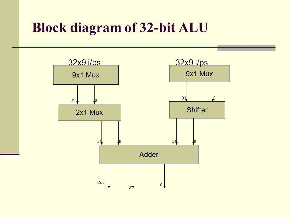 Block diagram of 32-bit ALU 9x1 Mux 2x1 Mux Shifter Adder 031 32x9 i/ps 310 0 Cout 031 0