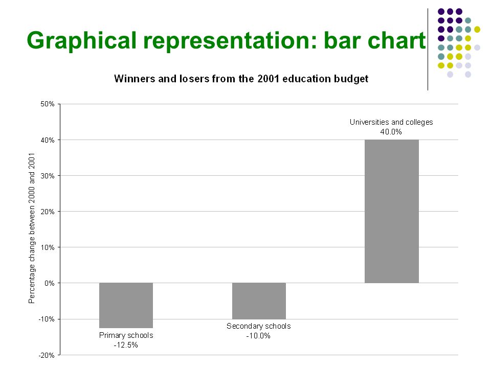 Graphical representation: bar chart
