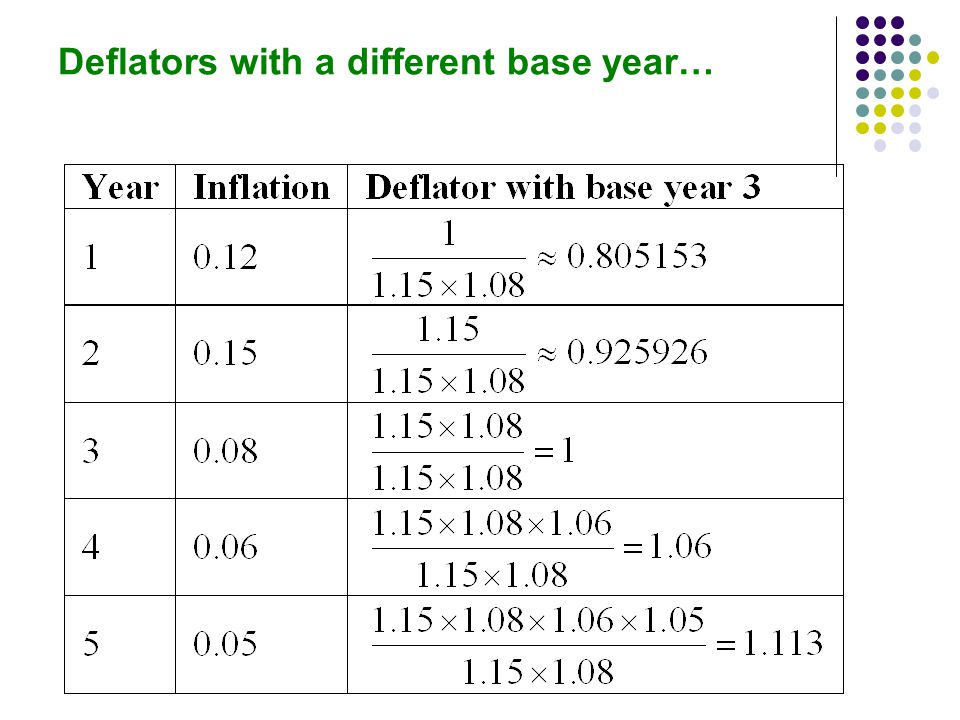 Deflators with a different base year…