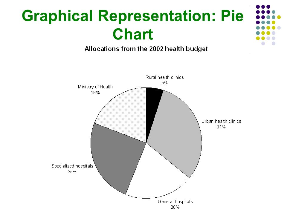 Graphical Representation: Pie Chart