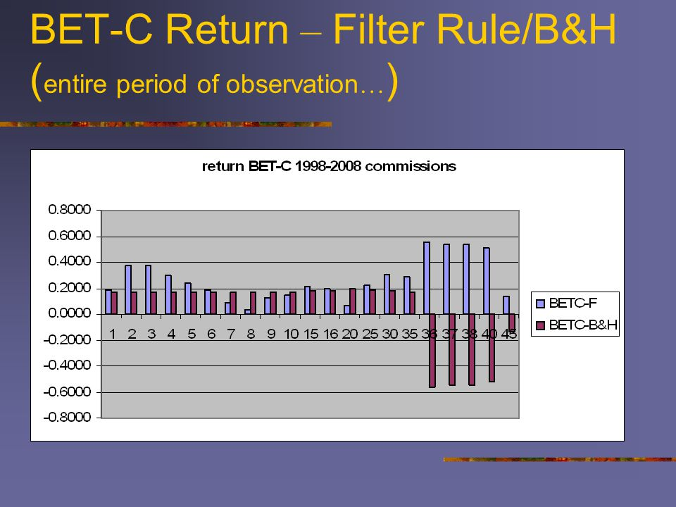 BET-C Return – Filter Rule/B&H ( entire period of observation … )