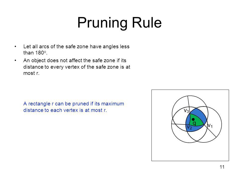 Pruning Rule 11 Let all arcs of the safe zone have angles less than 180 o.