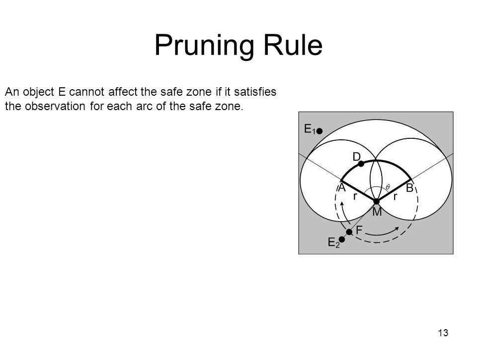 Pruning Rule 13 An object E cannot affect the safe zone if it satisfies the observation for each arc of the safe zone.