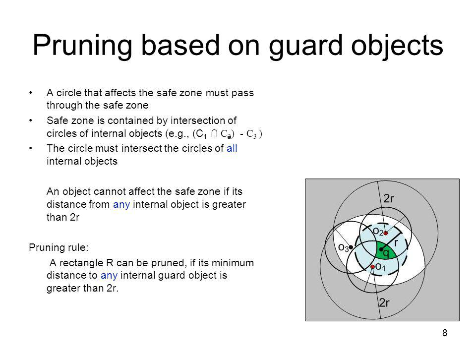 Pruning based on guard objects A circle that affects the safe zone must pass through the safe zone Safe zone is contained by intersection of circles of internal objects (e.g., (C 1 C 2 ) - C 3 ) The circle must intersect the circles of all internal objects An object cannot affect the safe zone if its distance from any internal object is greater than 2r Pruning rule: A rectangle R can be pruned, if its minimum distance to any internal guard object is greater than 2r.