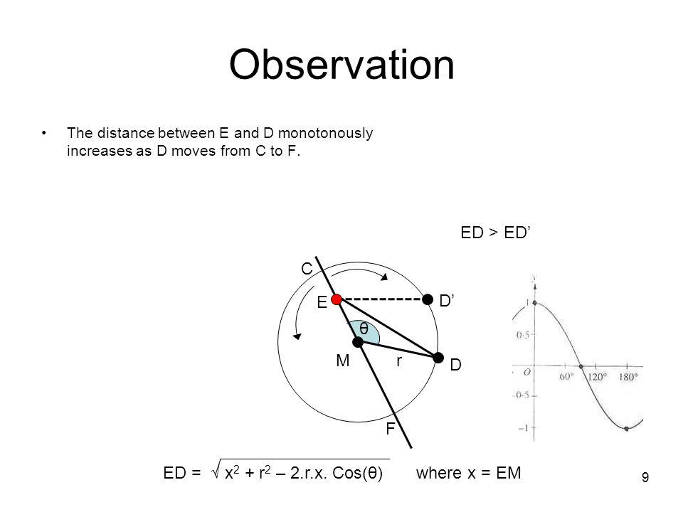 Observation The distance between E and D monotonously increases as D moves from C to F.