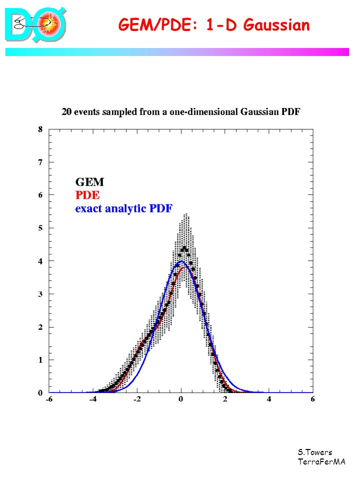 S.Towers TerraFerMA GEM/PDE: 1-D Gaussian
