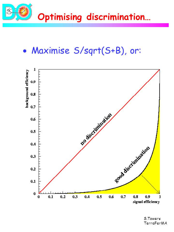 S.Towers TerraFerMA Optimising discrimination… Maximise S/sqrt(S+B), or: