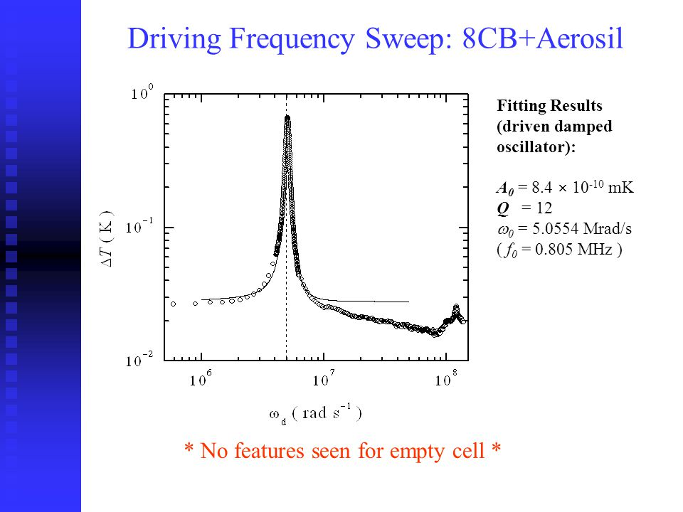 Driving Frequency Sweep: 8CB+Aerosil Fitting Results (driven damped oscillator): A 0 = 8.4 10 -10 mK Q = 12 0 = 5.0554 Mrad/s ( f 0 = 0.805 MHz ) * No features seen for empty cell *
