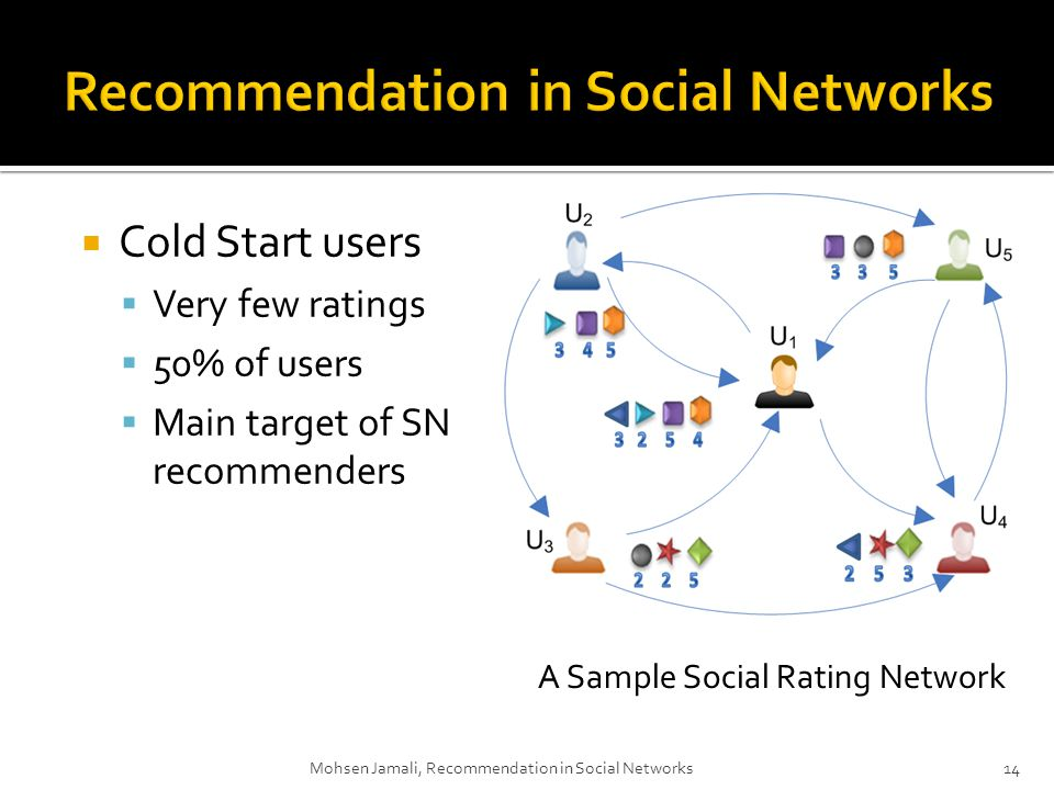 Cold Start users Very few ratings 50% of users Main target of SN recommenders Mohsen Jamali, Recommendation in Social Networks14 A Sample Social Rating Network