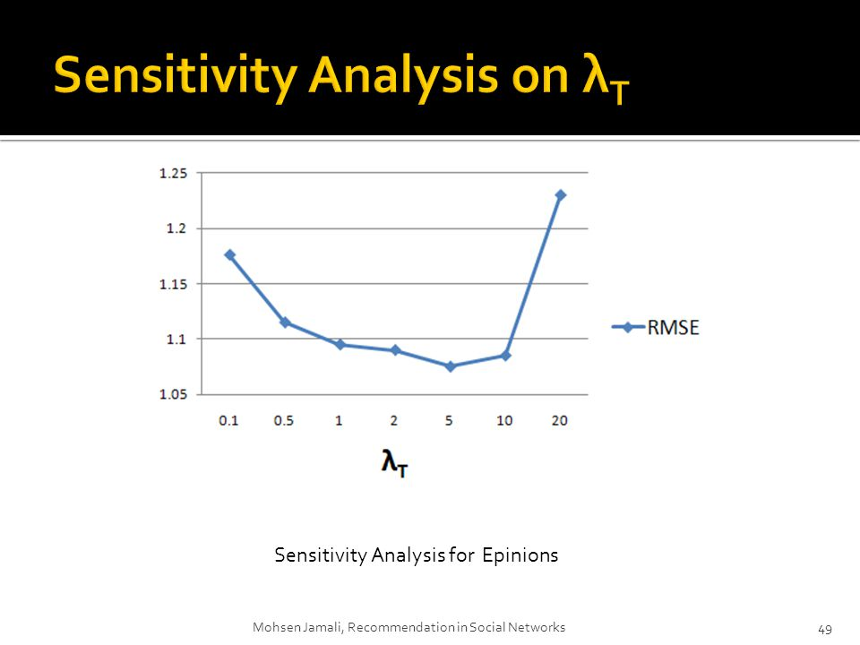Mohsen Jamali, Recommendation in Social Networks49 Sensitivity Analysis for Epinions