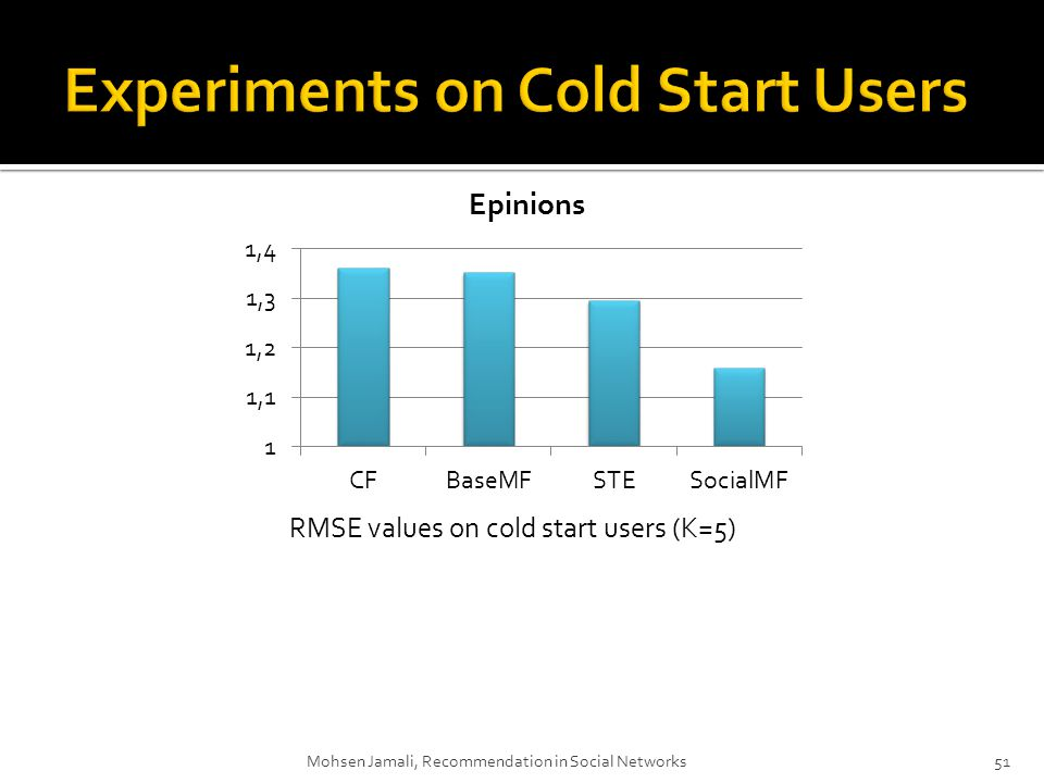 Mohsen Jamali, Recommendation in Social Networks51 RMSE values on cold start users (K=5)