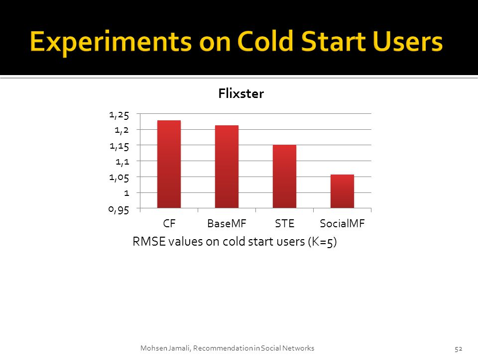 Mohsen Jamali, Recommendation in Social Networks52 RMSE values on cold start users (K=5)