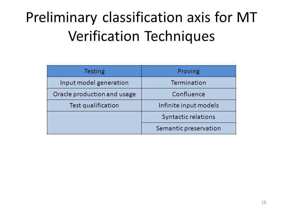 Preliminary classification axis for MT Verification Techniques 19 TestingProving Input model generationTermination Oracle production and usageConfluence Test qualificationInfinite input models Syntactic relations Semantic preservation