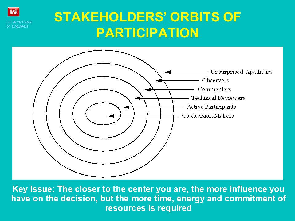 STAKEHOLDERS ORBITS OF PARTICIPATION