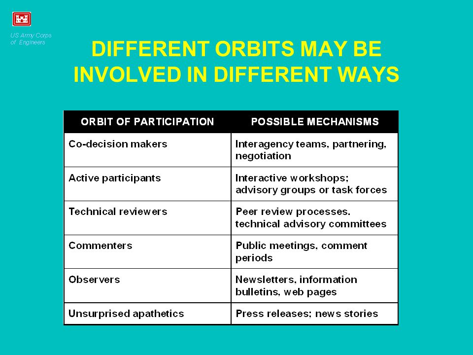DIFFERENT ORBITS MAY BE INVOLVED IN DIFFERENT WAYS