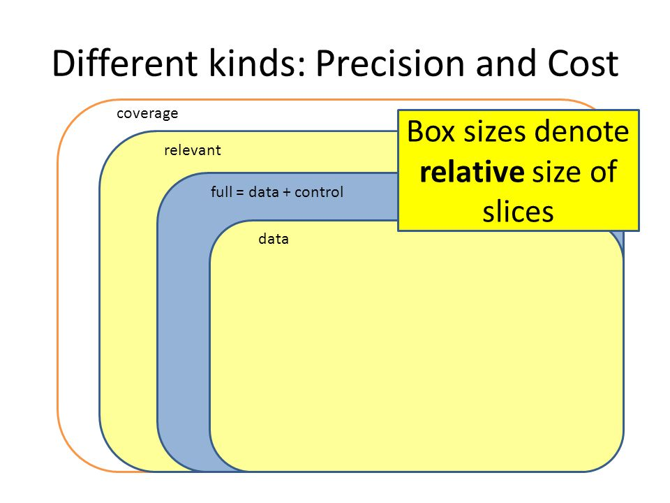 Different kinds: Precision and Cost full = data + control data coverage relevant Box sizes denote relative size of slices