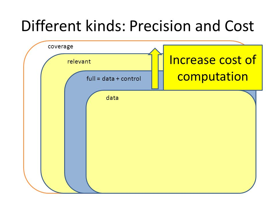 Different kinds: Precision and Cost full = data + control data coverage relevant Increase cost of computation
