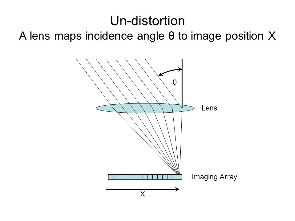 Un-distortion A lens maps incidence angle θ to image position X Lens Imaging Array X θ