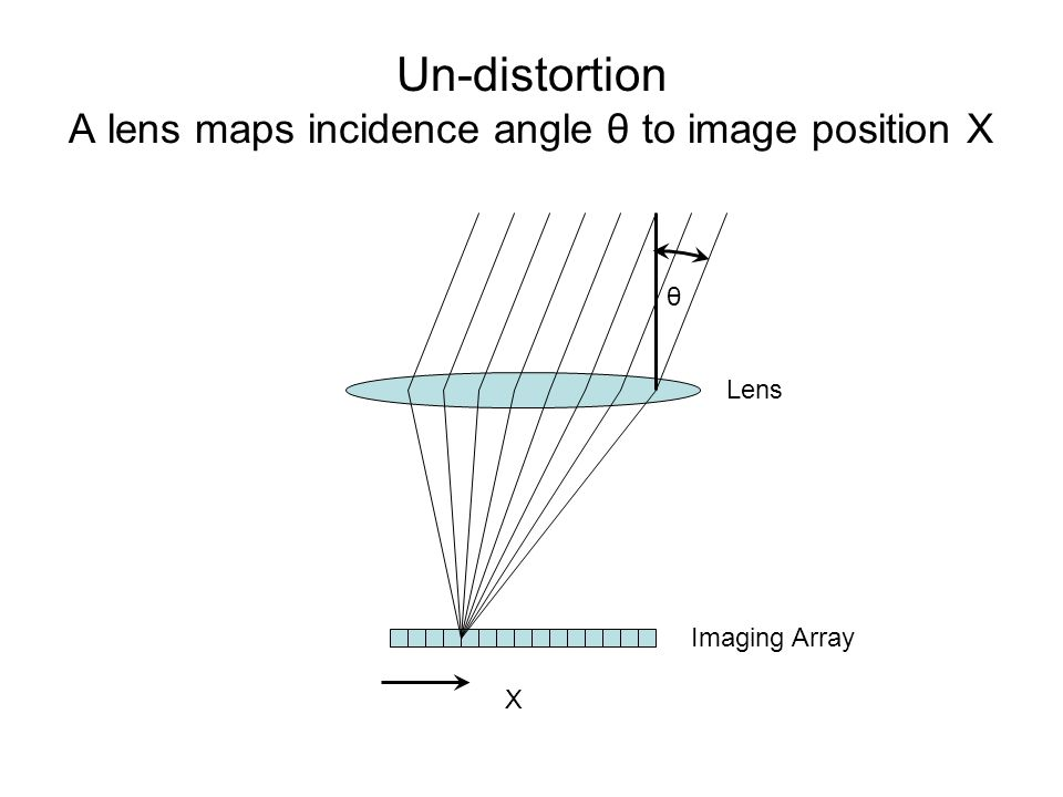 X θ Lens Imaging Array Un-distortion A lens maps incidence angle θ to image position X