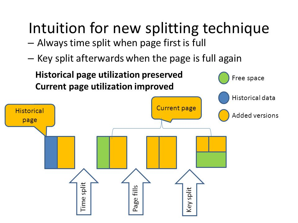 Intuition for new splitting technique – Always time split when page first is full – Key split afterwards when the page is full again Historical data Added versions Free space Time splitPage fills Historical page Current page Key split Historical page utilization preserved Current page utilization improved