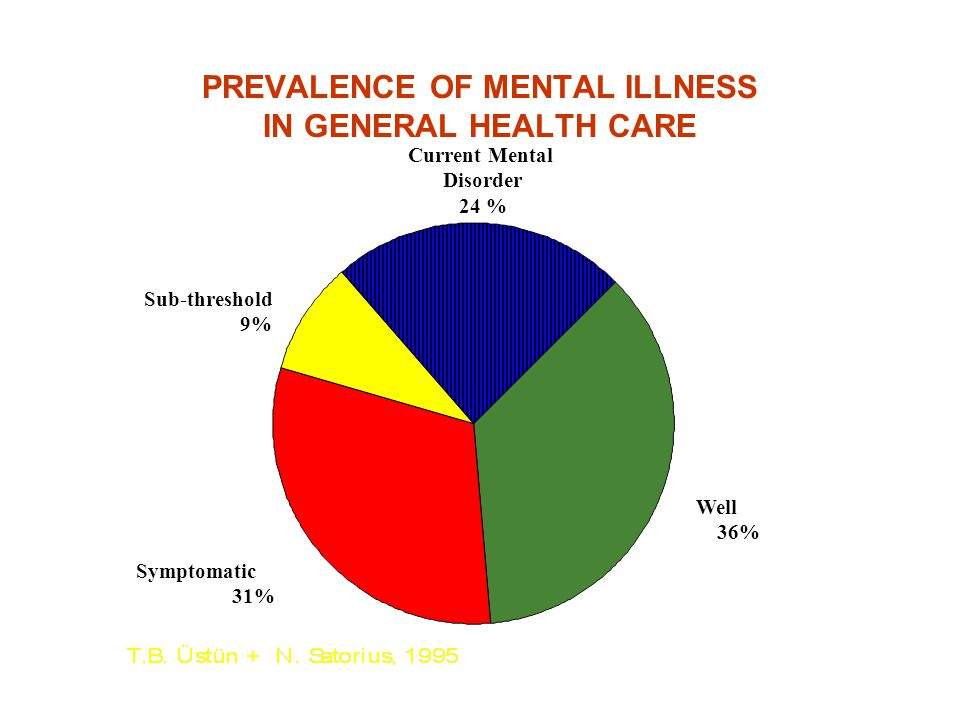 PREVALENCE OF MENTAL ILLNESS IN GENERAL HEALTH CARE Current Mental Disorder 24 % Well 36% Symptomatic 31% Sub-threshold 9%