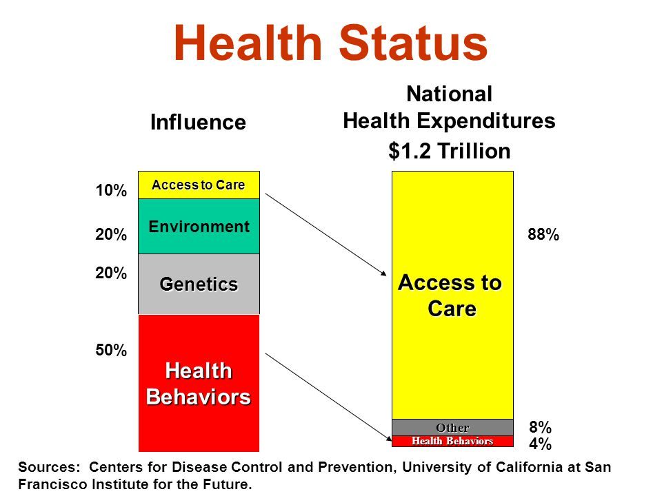Health Status 10% 20% 50% Access to Care Genetics Health Behaviors Access to Care Other Heath Behaviors 88% 8% 4% Influence National Health Expenditures $1.2 Trillion Sources: Centers for Disease Control and Prevention, University of California at San Francisco Institute for the Future.
