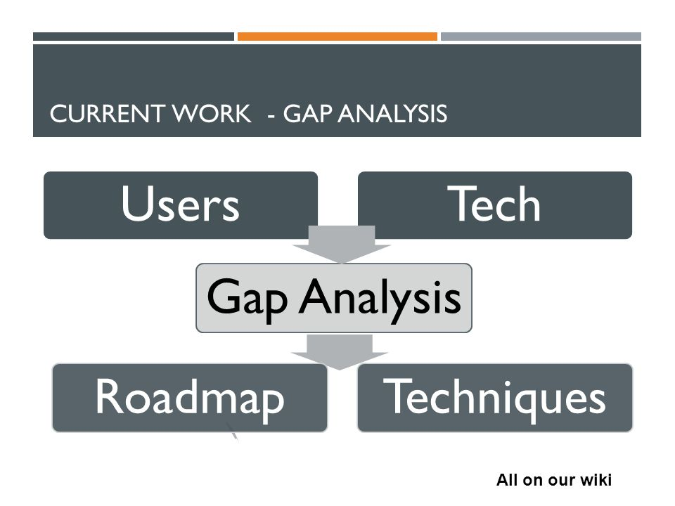 CURRENT WORK - GAP ANALYSIS Users Gap AnalysisRoadmap Tech Techniques All on our wiki