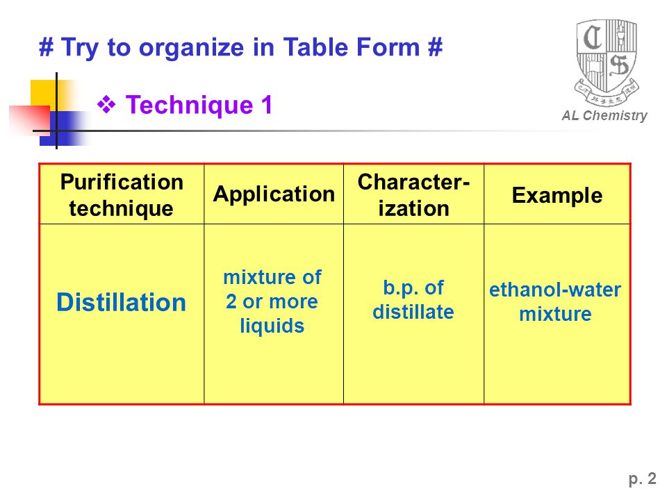 # Try to organize in Table Form # AL Chemistry p.