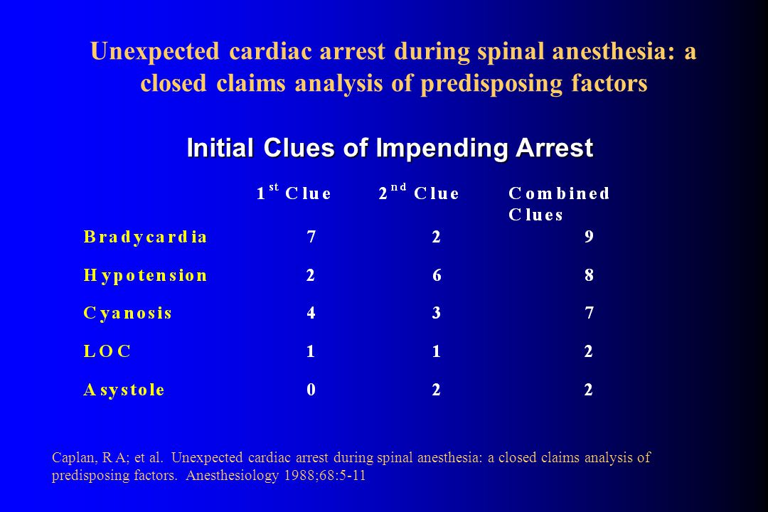 Unexpected cardiac arrest during spinal anesthesia: a closed claims analysis of predisposing factors Caplan, R A; et al.