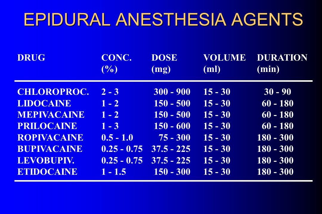 EPIDURAL ANESTHESIA l Advantages l Disadvantages l Technique l Pharmacology of Specific Agents l Effect of Dose l Mechanism of Action l Addition of a Vasoconstrictor l Complications l Test Dose l Comparison with Spinal