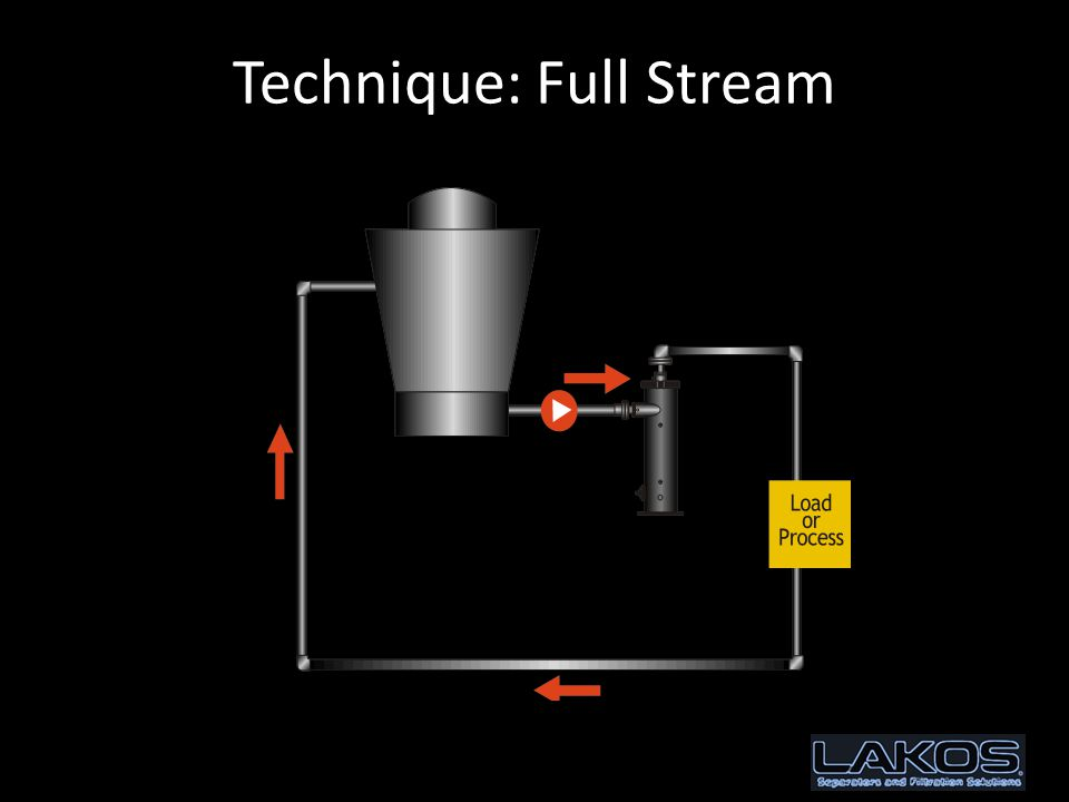 Technique: Full Stream