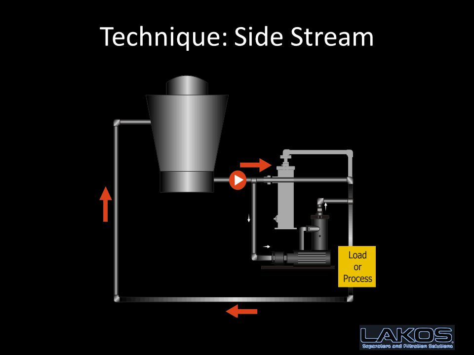 Technique: Side Stream