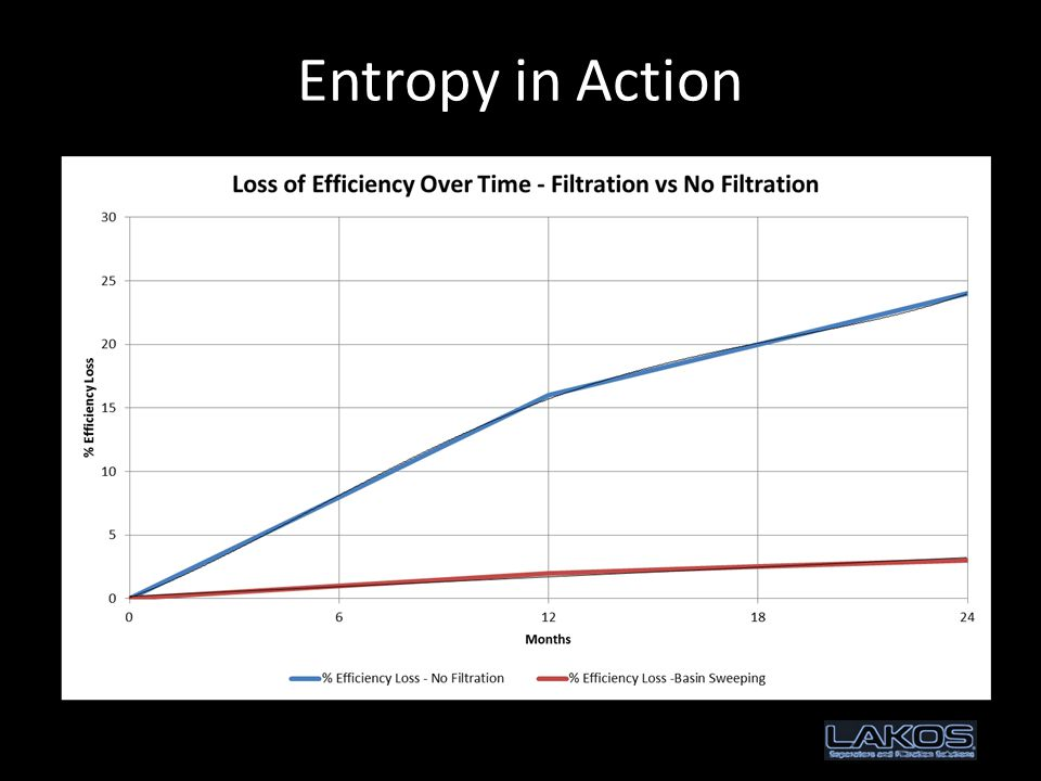 Entropy in Action The tendency of a system to move from order to disorder….