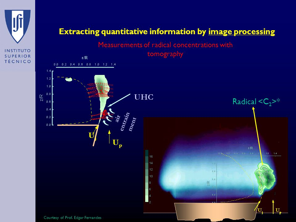Extracting quantitative information by image processing Measurements of radical concentrations with tomography UpUp UjUj air entrain ment UHC Radical * Courtesy of Prof.