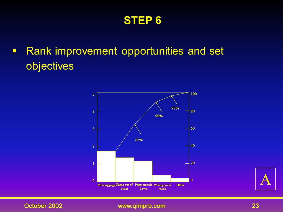 October 2002www.qimpro.com23 STEP 6 Rank improvement opportunities and set objectives 543210543210 100 80 60 40 20 0 65% 90% 97% Missing pages Pages out of order Pages upside down Wrong cover stock Other A