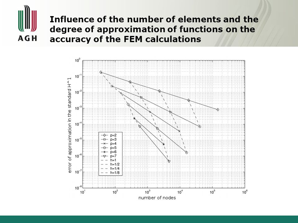 Influence of the number of elements and the degree of approximation of functions on the accuracy of the FEM calculations