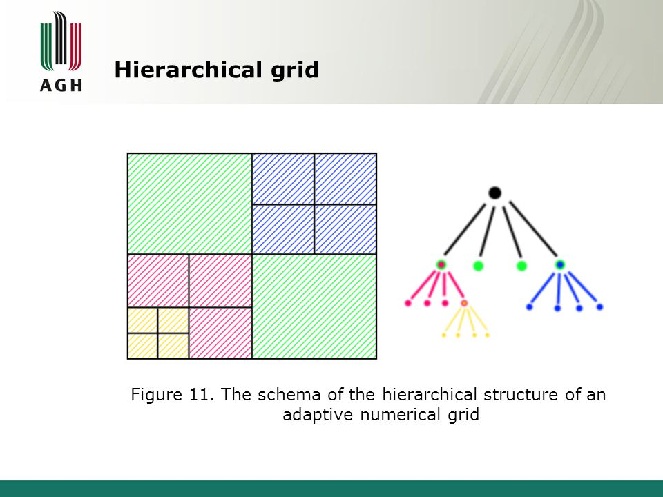 Hierarchical grid Figure 11. The schema of the hierarchical structure of an adaptive numerical grid