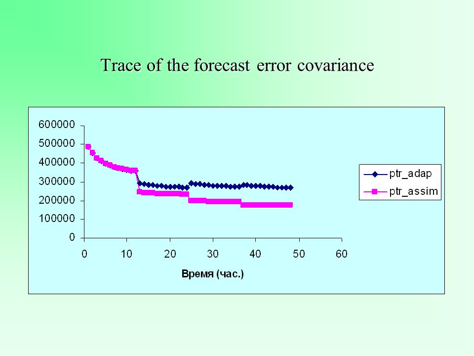 Trace of the forecast error covariance
