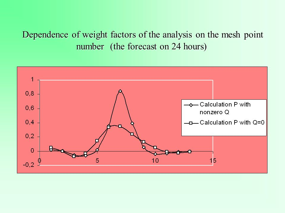 Dependence of weight factors of the analysis on the mesh point number (the forecast on 24 hours) Dependence of weight factors of the analysis on the mesh point number (the forecast on 24 hours)