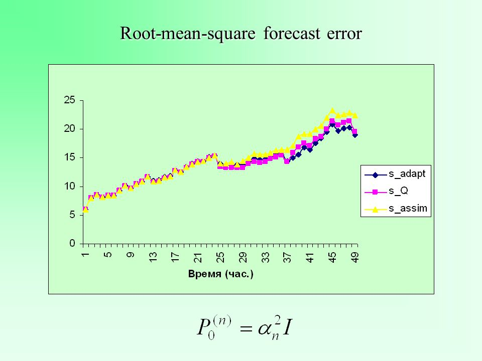 Root-mean-square forecast error