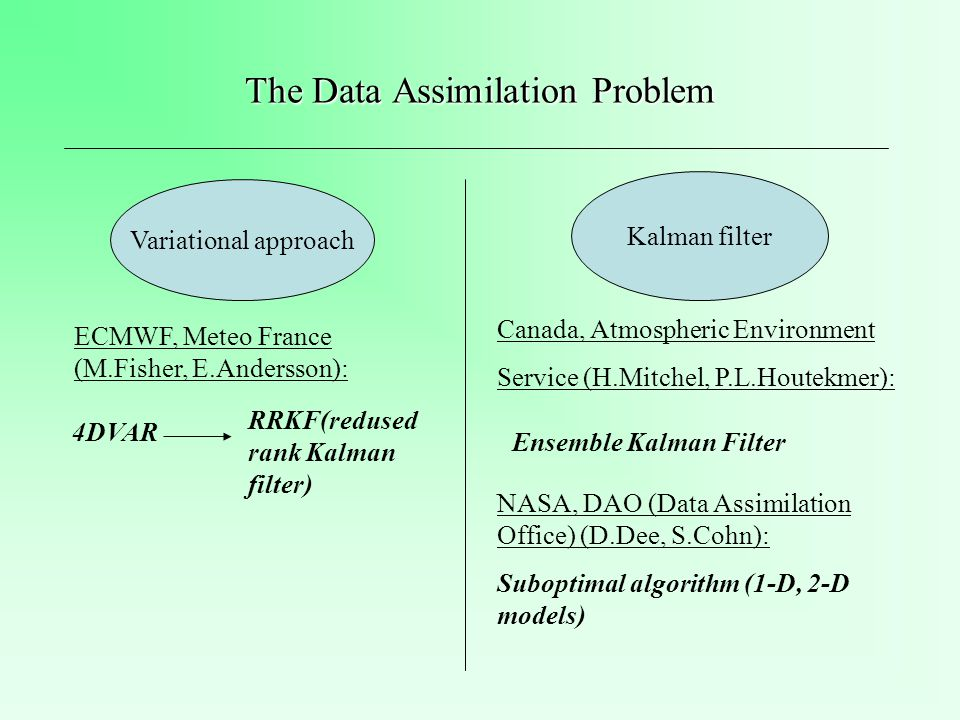 The Data Assimilation Problem Variational approach Kalman filter 4DVAR RRKF(redused rank Kalman filter) ECMWF, Meteo France (M.Fisher, E.Andersson): Canada, Atmospheric Environment Service (H.Mitchel, P.L.Houtekmer): Ensemble Kalman Filter NASA, DAO (Data Assimilation Office) (D.Dee, S.Cohn): Suboptimal algorithm (1-D, 2-D models)