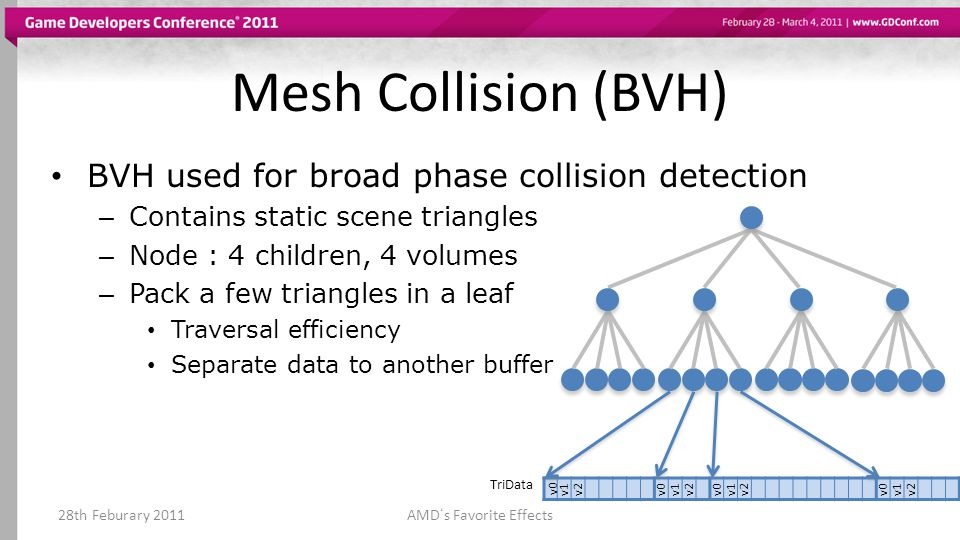BVH used for broad phase collision detection – Contains static scene triangles – Node : 4 children, 4 volumes – Pack a few triangles in a leaf Traversal efficiency Separate data to another buffer Mesh Collision (BVH) 28th Feburary 2011AMDs Favorite Effects v0 v1v2v0v1v2v0v1v2v0v1v2 TriData