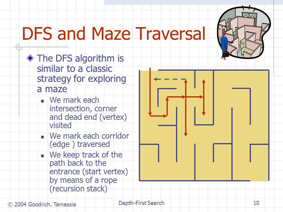 © 2004 Goodrich, Tamassia Depth-First Search10 DFS and Maze Traversal The DFS algorithm is similar to a classic strategy for exploring a maze We mark each intersection, corner and dead end (vertex) visited We mark each corridor (edge ) traversed We keep track of the path back to the entrance (start vertex) by means of a rope (recursion stack)