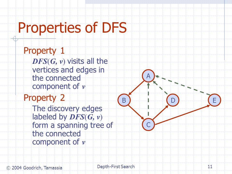 © 2004 Goodrich, Tamassia Depth-First Search11 Properties of DFS Property 1 DFS(G, v) visits all the vertices and edges in the connected component of v Property 2 The discovery edges labeled by DFS(G, v) form a spanning tree of the connected component of v DB A C E