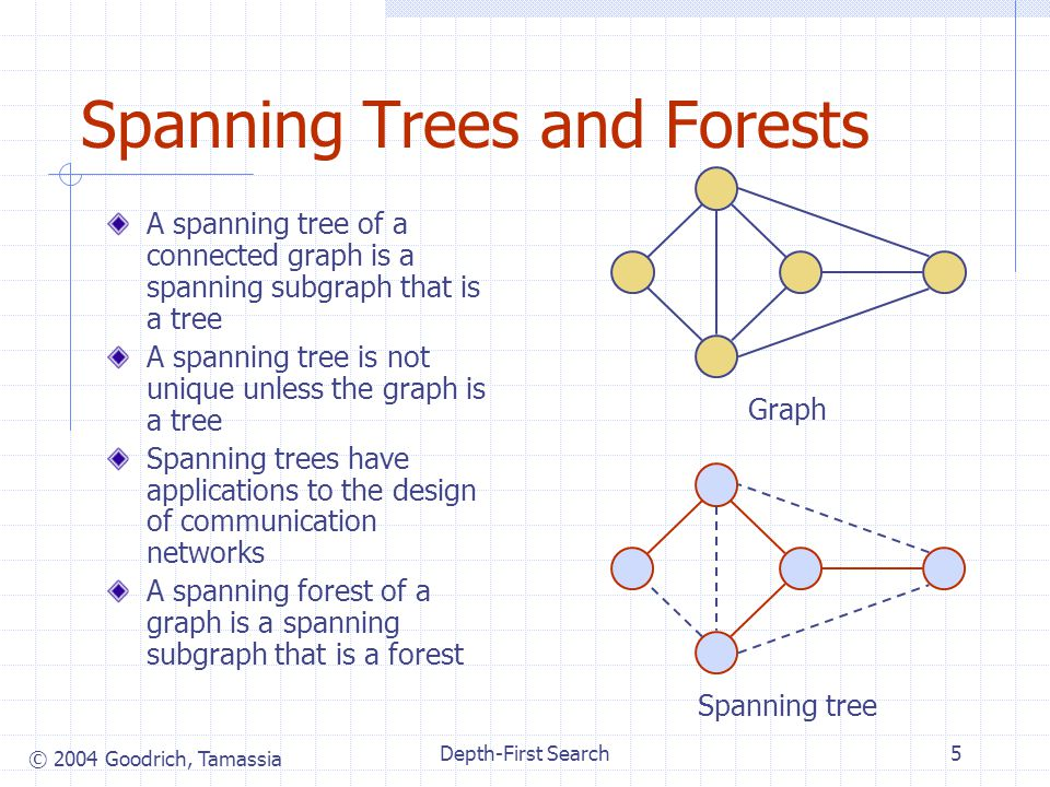 © 2004 Goodrich, Tamassia Depth-First Search5 Spanning Trees and Forests A spanning tree of a connected graph is a spanning subgraph that is a tree A spanning tree is not unique unless the graph is a tree Spanning trees have applications to the design of communication networks A spanning forest of a graph is a spanning subgraph that is a forest Graph Spanning tree