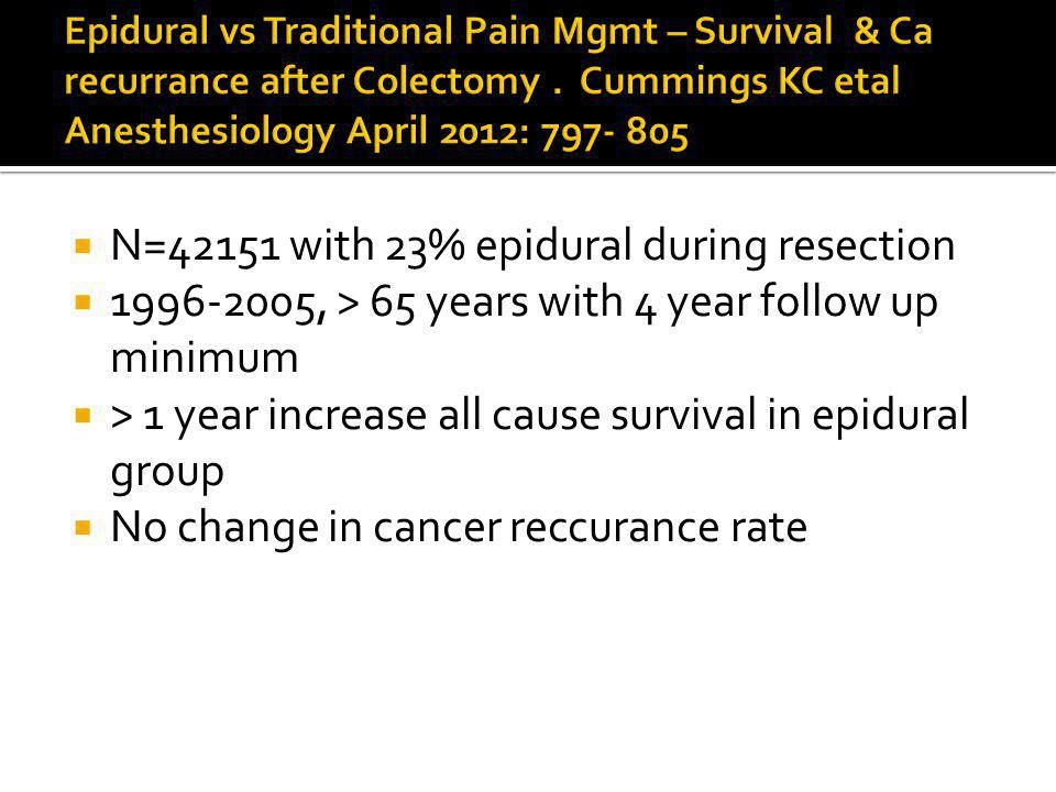N=42151 with 23% epidural during resection 1996-2005, > 65 years with 4 year follow up minimum > 1 year increase all cause survival in epidural group No change in cancer reccurance rate