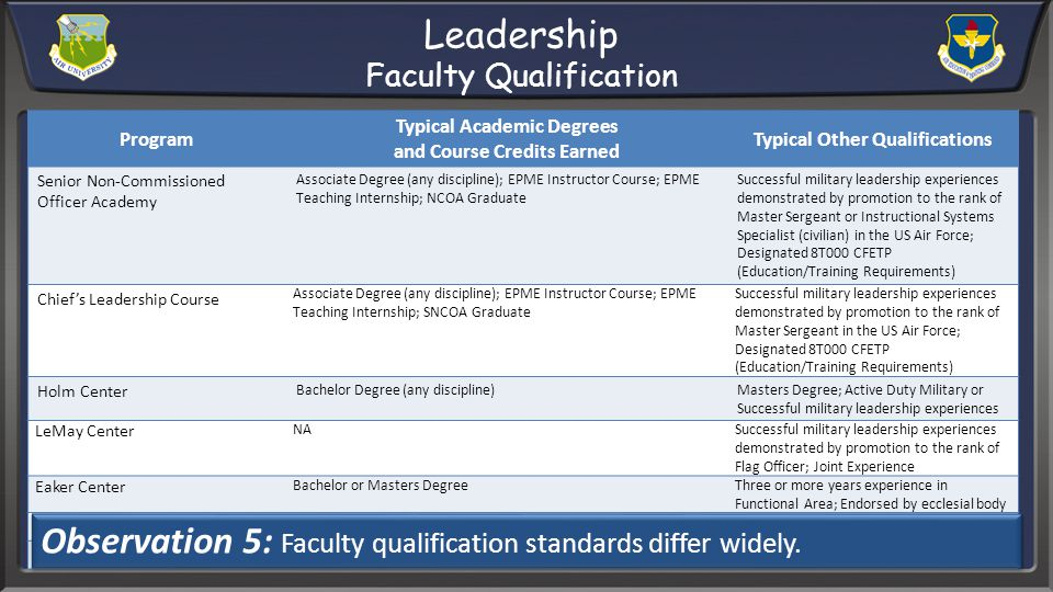 Leadership Faculty Qualification Program Typical Academic Degrees and Course Credits Earned Typical Other Qualifications Senior Non-Commissioned Officer Academy Associate Degree (any discipline); EPME Instructor Course; EPME Teaching Internship; NCOA Graduate Successful military leadership experiences demonstrated by promotion to the rank of Master Sergeant or Instructional Systems Specialist (civilian) in the US Air Force; Designated 8T000 CFETP (Education/Training Requirements) Chiefs Leadership Course Associate Degree (any discipline); EPME Instructor Course; EPME Teaching Internship; SNCOA Graduate Successful military leadership experiences demonstrated by promotion to the rank of Master Sergeant in the US Air Force; Designated 8T000 CFETP (Education/Training Requirements) Holm Center Bachelor Degree (any discipline)Masters Degree; Active Duty Military or Successful military leadership experiences LeMay Center NASuccessful military leadership experiences demonstrated by promotion to the rank of Flag Officer; Joint Experience Eaker Center Bachelor or Masters DegreeThree or more years experience in Functional Area; Endorsed by ecclesial body SAASS PhD AFIT PhDMBA Observation 5: Faculty qualification standards differ widely.